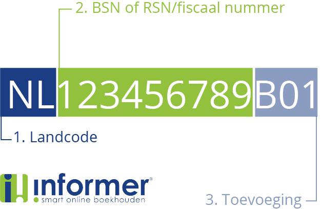btw, btw-nummer, uitleg, BSN